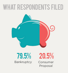 Consumer Proposals vs. Bankruptcy