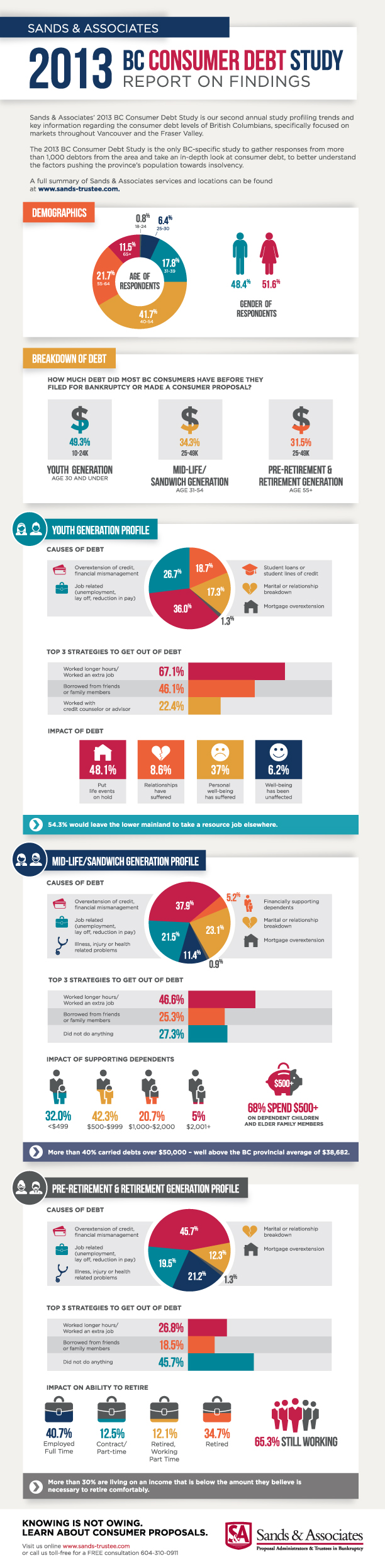 Sands & Associates 2013 BC Consumer Debt Study Infographic