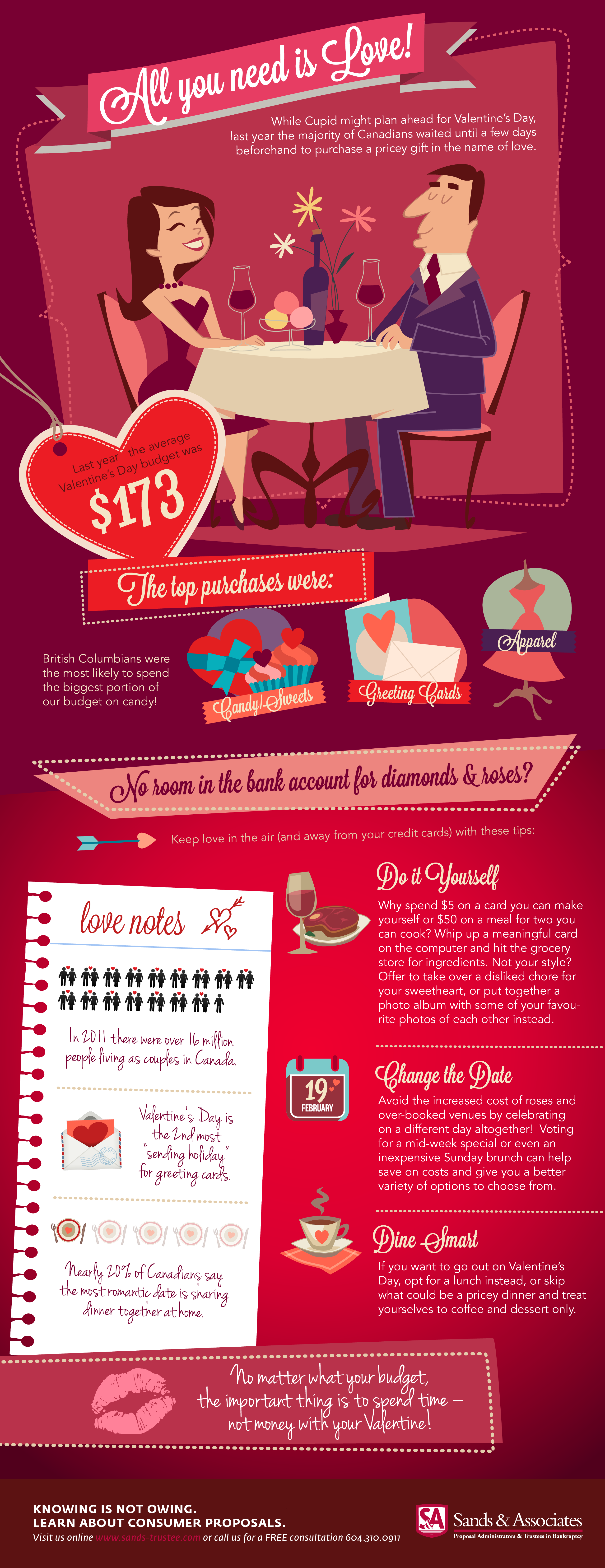 Sands & Associates Valentine's Day spending infographic