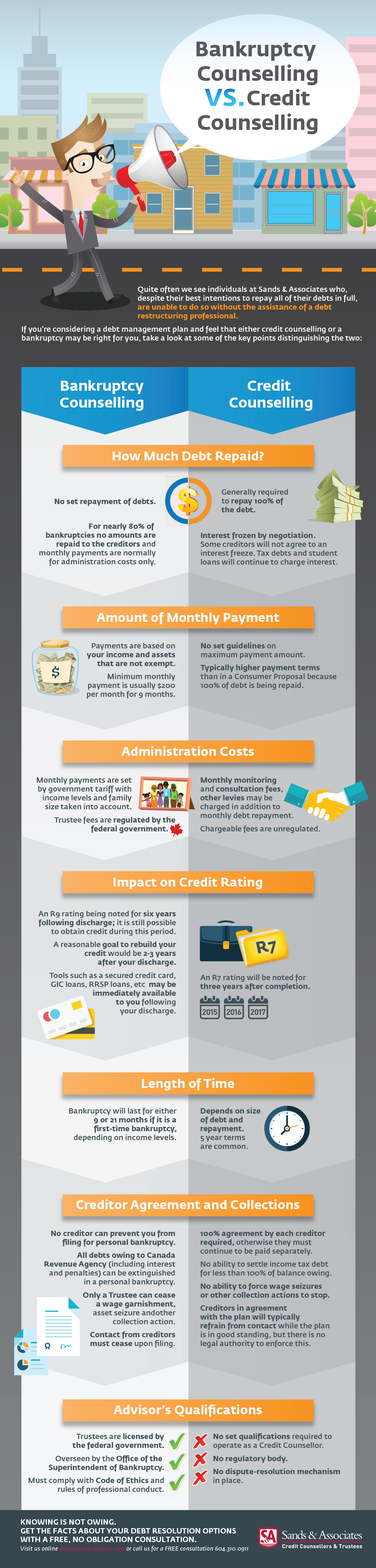 Bankruptcy VS Credit Counselling