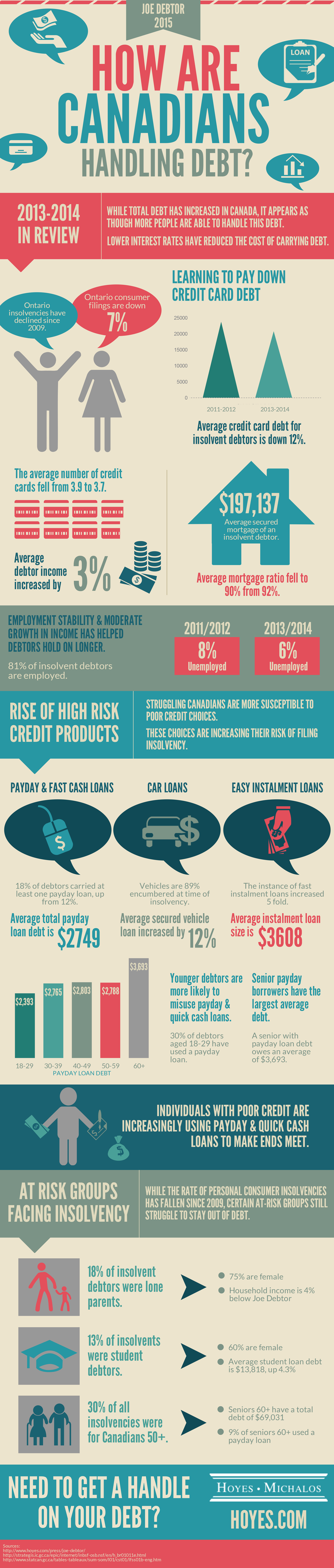 How are Canadians Handling Debt Infographic
