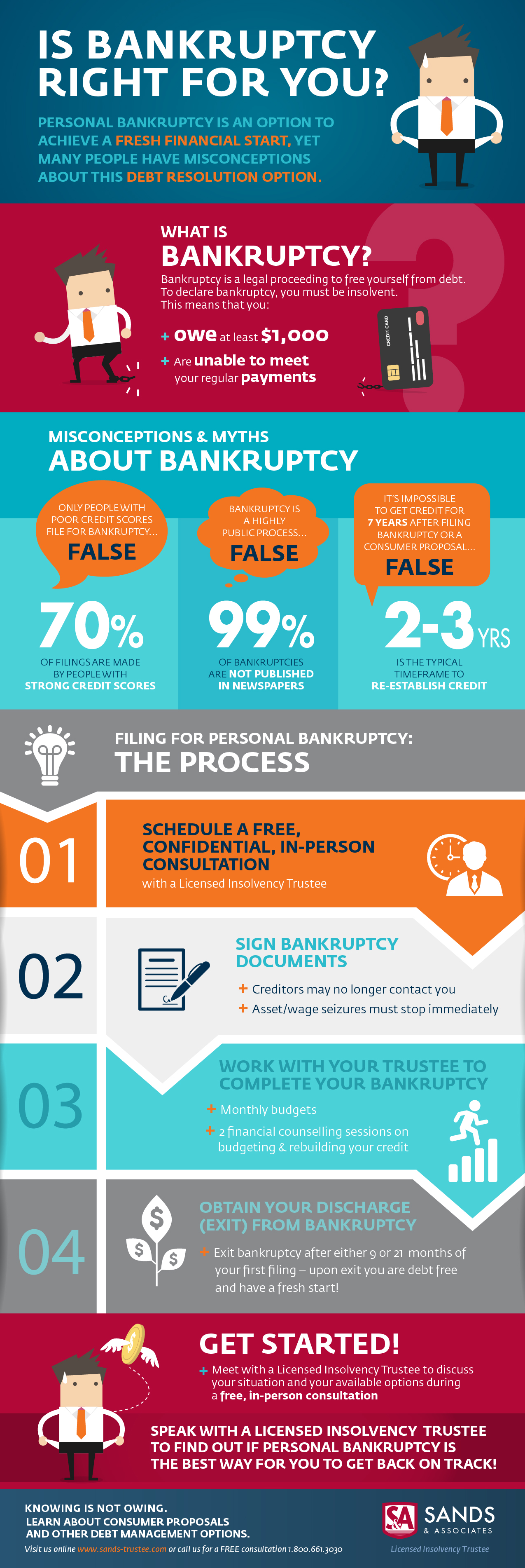 Personal Bankruptcy in BC Infographic