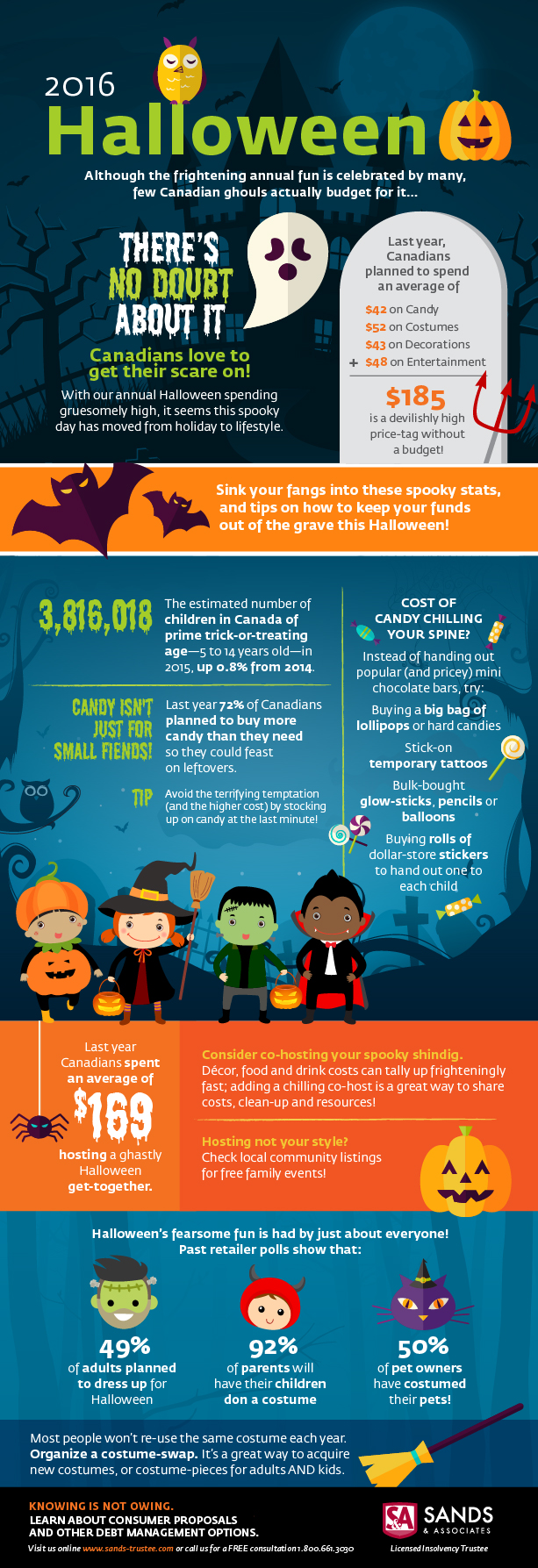 Sands & Associates 2016 Halloween spending infographic