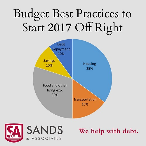 budgetbestpractices-chart-blog
