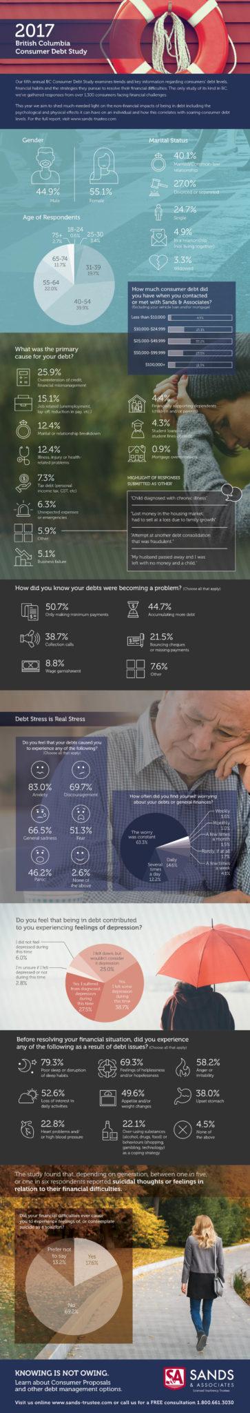 Consumer Debt Study 2017 - Sands & Associates