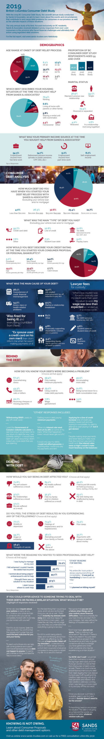 Sands & Associates 2019 BC Consumer Debt Study Infographic